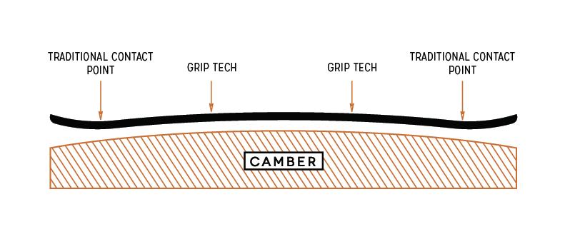 Arbor Parabolic Camber